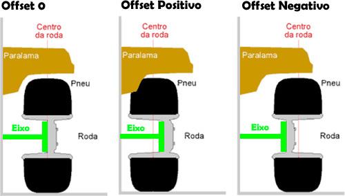 Resultado de imagem para offset da roda positivo